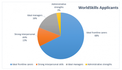 WorldSkills Types image