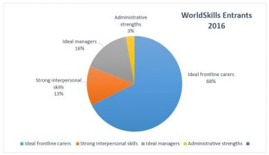 WorldSkills Entrants Profiles